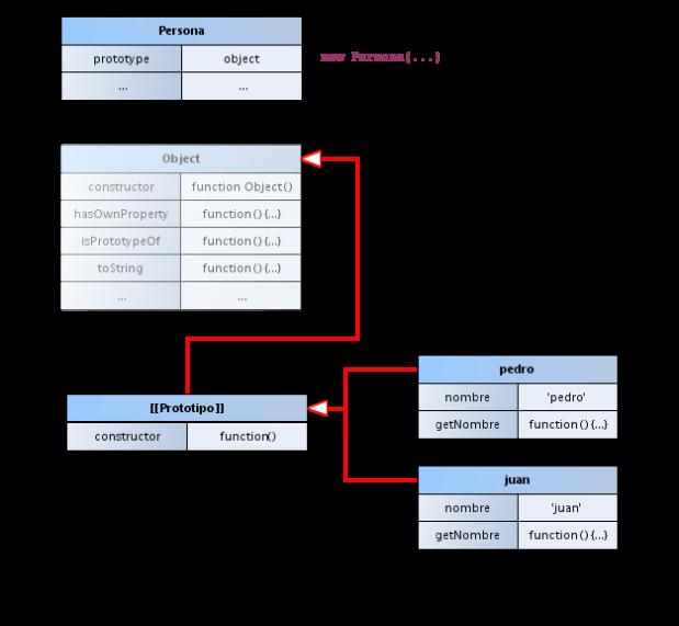 Figura 2: pedro y juan heredan del prototipo definido por Persona.prototype